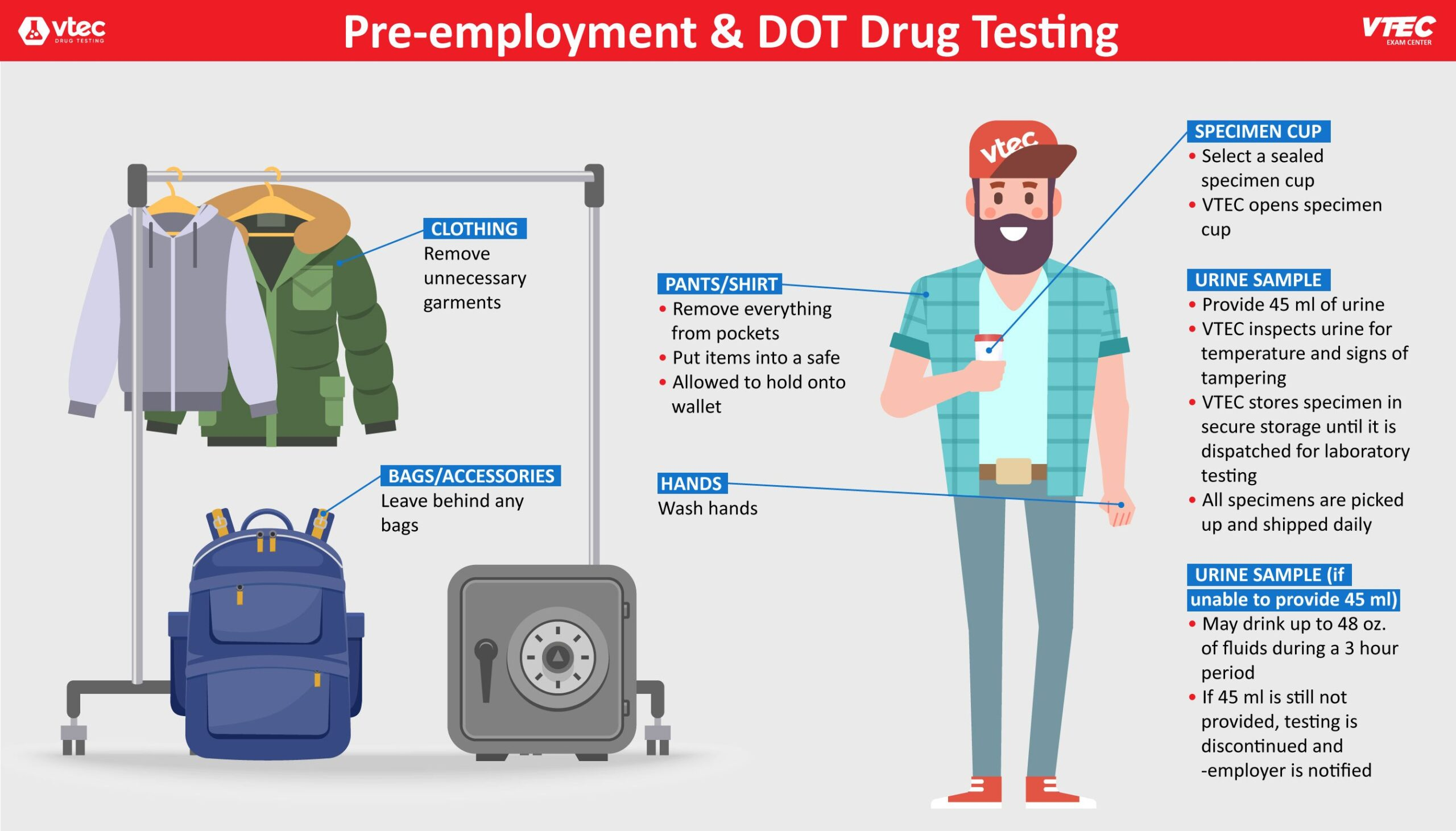 VTEC Drug Testing Infographic scaled 1 scaled
