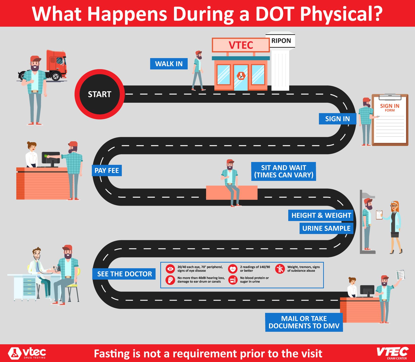what happens during a dot physical
